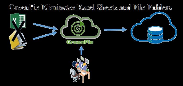 Eliminate excel sheet on cloud